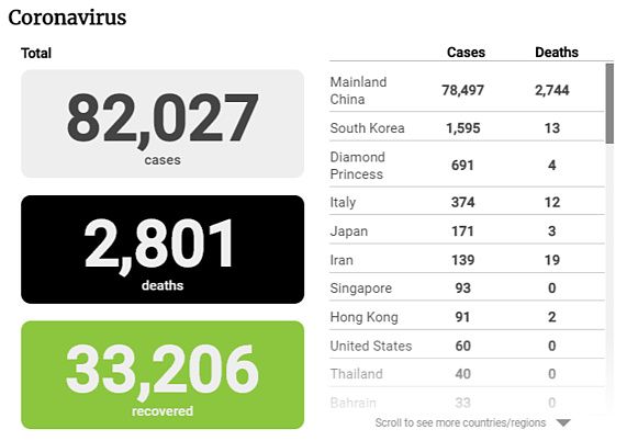 covid-19 cases and deaths by country