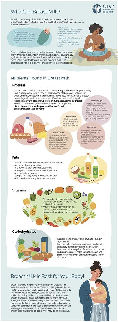 breastmilk nutrition infographic
