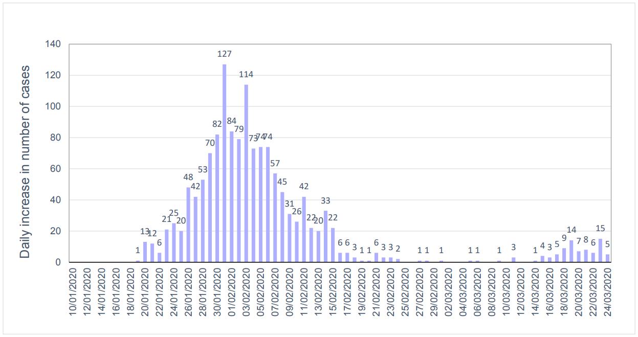 COVID-19 graph 2